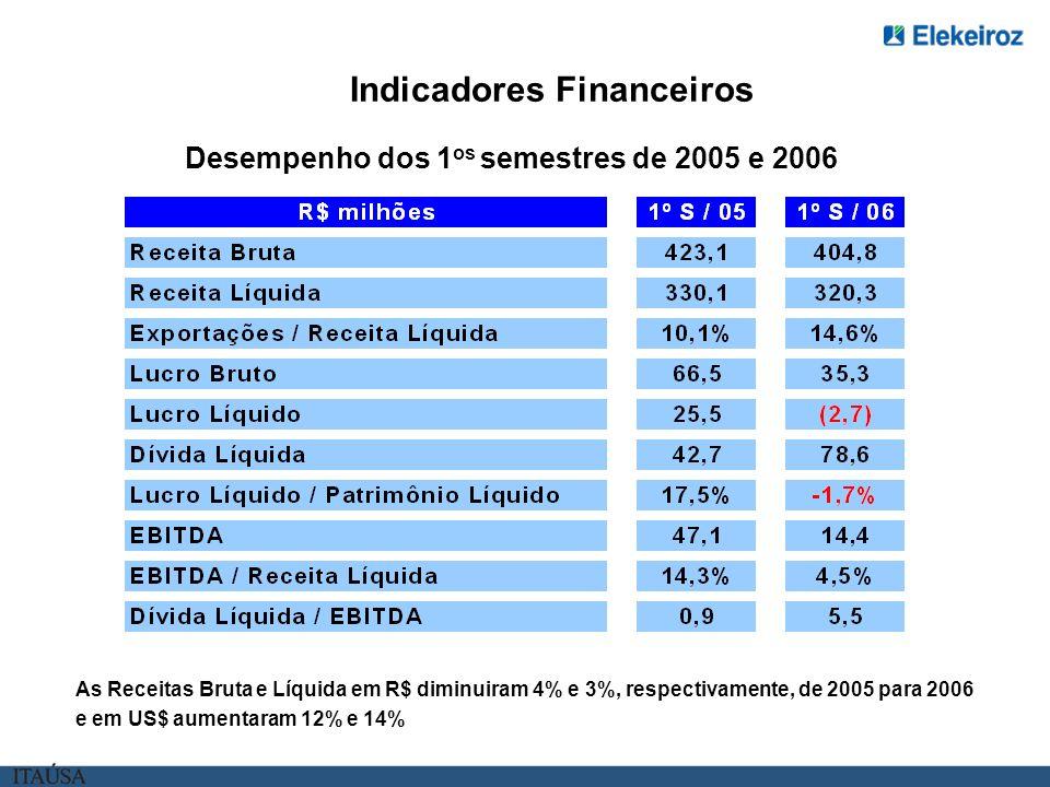 Desempenho dos 1 os semestres de 2005 e 2006 Indicadores Financeiros As Receitas Bruta e Líquida em R$ diminuiram 4% e 3%, respectivamente, de 2005 para 2006 e em US$ aumentaram 12% e 14%