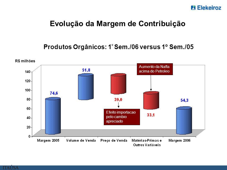 Evolução da Margem de Contribuição Produtos Orgânicos: 1 º Sem./06 versus 1º Sem./05 R$ milhões Efeito importacao pelo cambio apreciado Aumento da Nafta acima do Petroleo