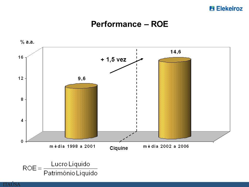 Evolução da Margem de Contribuição Produtos Orgânicos: 1 º Sem./06 versus 1º Sem./05 R$ milhões Efeito importacao pelo cambio apreciado Aumento da Naf