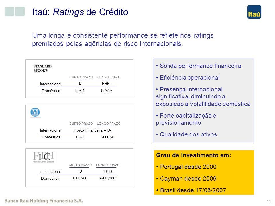 10 Presença Internacional Ações negociads nas Bolsas de Valores de São Paulo, Nova Iorque e Buenos Aires. Membro do Dow Jones Sustainability Indexes 0