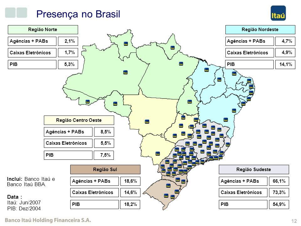 11 Itaú: Ratings de Crédito LONGO PRAZO Sólida performance financeira Eficiência operacional Presença internacional significativa, diminuindo a exposi