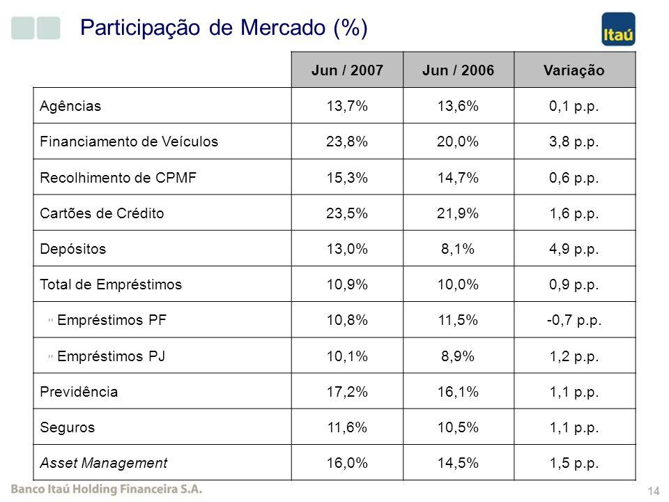 13 Número de agências abertas desde 2002 e previsão para 2007. Crescimento de 16% no total de agências de 2002 a 2007 Estratégia de Segmento