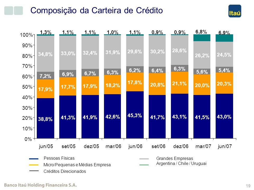18 Empréstimos por Tipo de Cliente Resultados Semestrais R$ Milhões (1) Junho/06 contempla somente operações de crédito da Argentina. 30/jun/0731/mar/