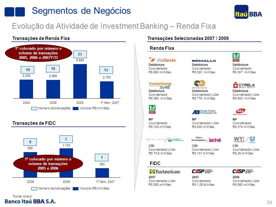 28 Volume (R$ milhões)Número de transações Transações de Renda Variável 1 Transações Selecionadas 2007 / 2006 IPOs Follow-ons 4 4 11 Fonte: Prospectos