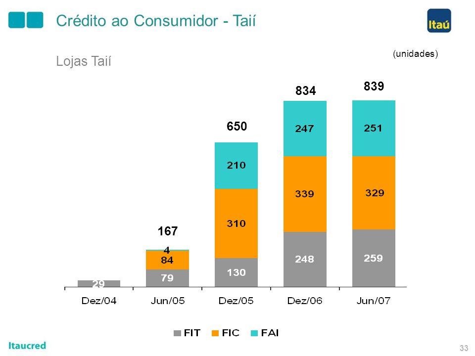 32 Estrutura Itaucred Cartão de Crédito Seguro Parcerias com grandes varejistas Lojas Próprias Private Label Empréstimo ao Consumidor Cartão de Crédit
