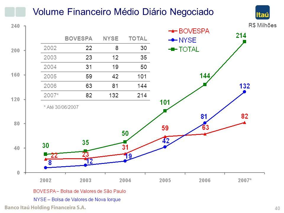 39 Quantidade de acionistas Banco Itaú Holding Financeira S.A. Grupamento Out/2004 Desdobramento Out/2005 56.932 Acionista PN Acionista ON e PN Acioni