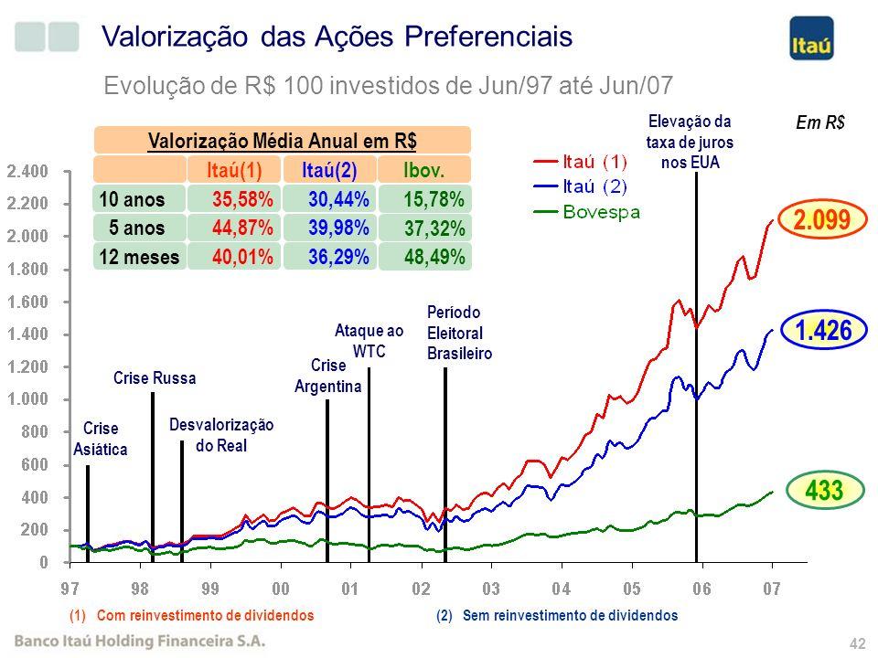 41 R$ Milhões (*) Apuração: cotação de fechamento da ação preferencial x total de ações em circulação. Capitalização de Mercado (*) CAGR (Dez/00 - Jun