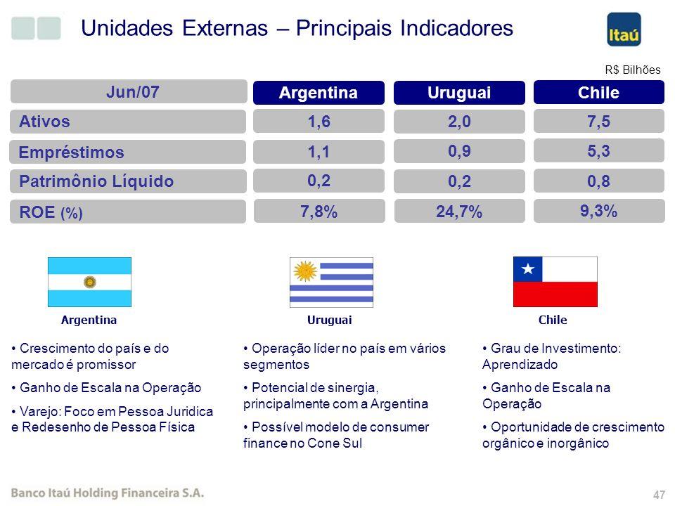46 Potencial de Financiamento Fonte: PNAD 2005 (20 anos)
