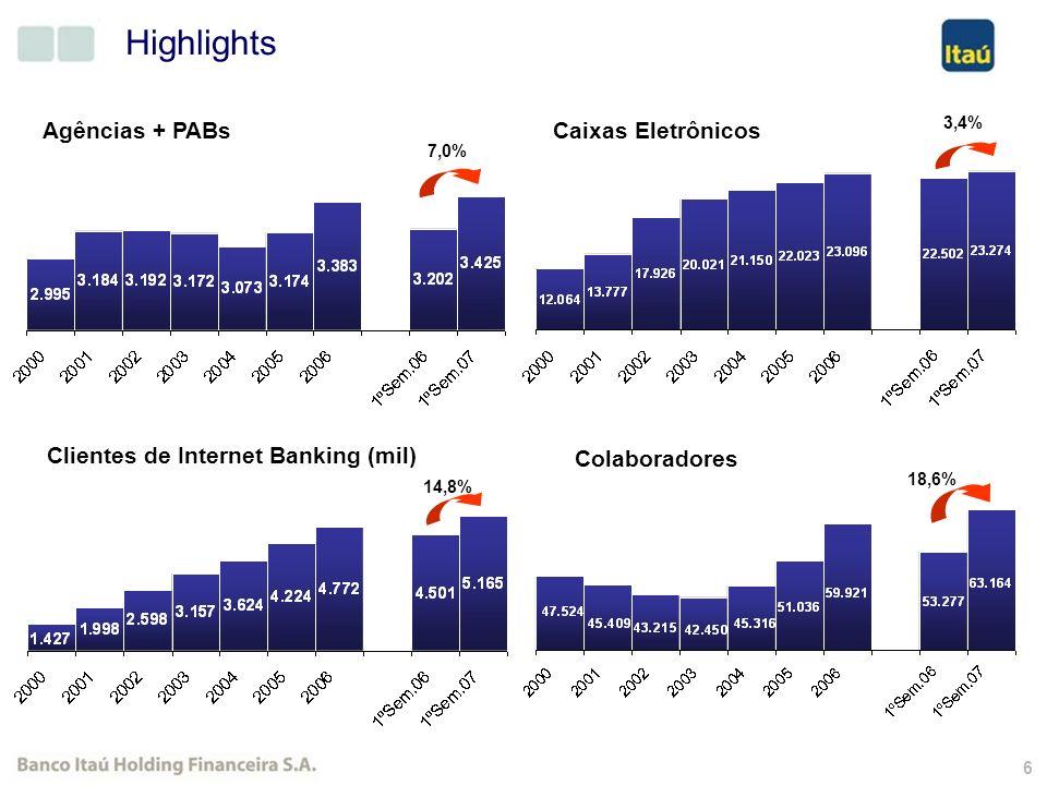 5 35,3% 29,2% 29,7% 28,8% 33,1% 22,7% ROE Recorrente ROE Extraordinário Evolução do ROE Médio (%) 28,9% 32,1%