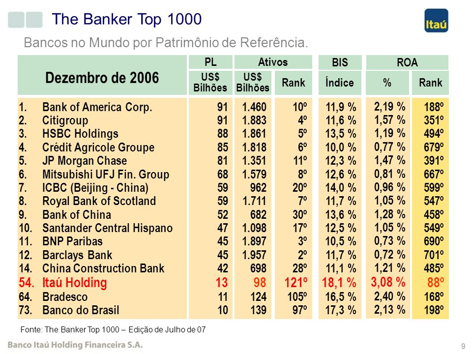 9 The Banker Top 1000 1.Bank of America Corp.