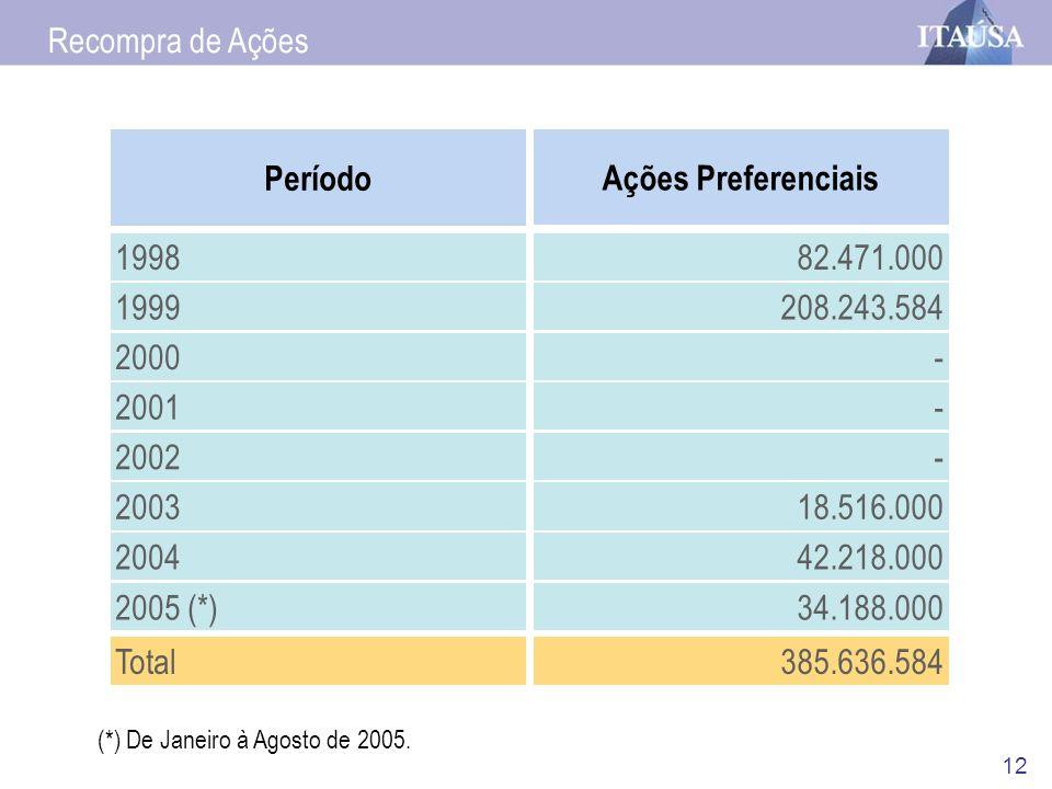 12 Recompra de Ações Período 1998 1999 2000 2001 2002 2003 2004 2005 (*) Total Ações Preferenciais 82.471.000 208.243.584 - - - 18.516.000 42.218.000