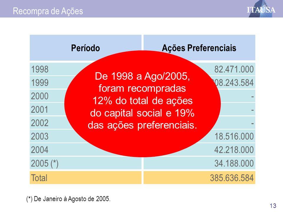 13 Recompra de Ações Período 1998 1999 2000 2001 2002 2003 2004 2005 (*) Total Ações Preferenciais 82.471.000 208.243.584 - - - 18.516.000 42.218.000