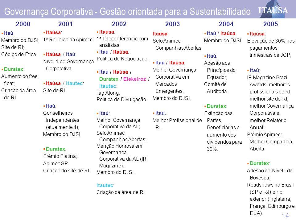 14 Governança Corporativa - Gestão orientada para a Sustentabilidade 2000 Itaú: Membro do DJSI; Site de RI; Código de Ética. Duratex: Aumento do free-
