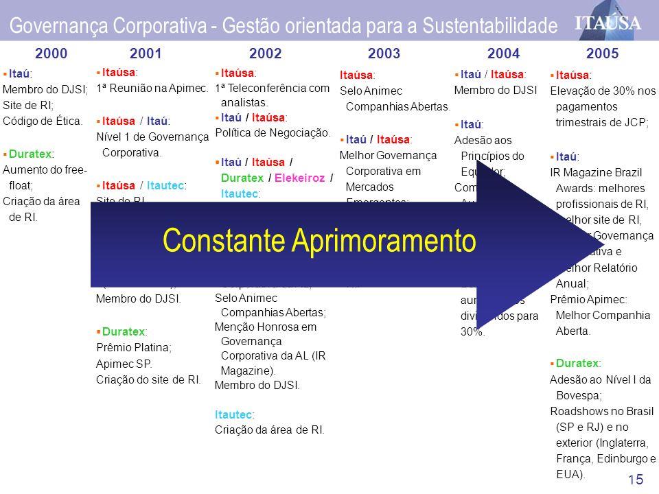 15 Itaúsa: 1ª Reunião na Apimec. Itaúsa / Itaú: Nível 1 de Governança Corporativa. Itaúsa / Itautec: Site de RI. Itaú : Conselheiros Independentes (at