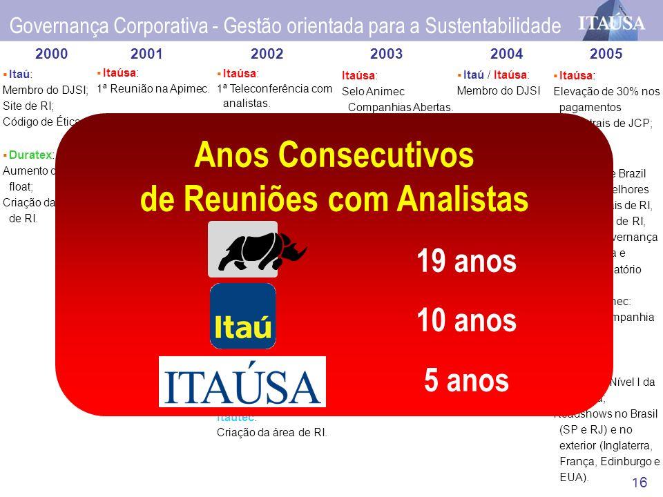 16 Itaúsa: 1ª Reunião na Apimec. Itaúsa / Itaú: Nível 1 de Governança Corporativa. Itaúsa / Itautec: Site de RI. Itaú : Conselheiros Independentes (at