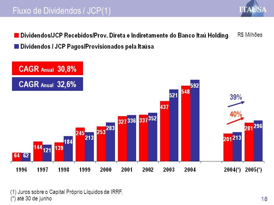 18 R$ Milhões (1) Juros sobre o Capital Próprio Líquidos de IRRF. CAGR Anual 30,8% CAGR Anual 32,6% Fluxo de Dividendos / JCP(1) (*) até 30 de junho 3