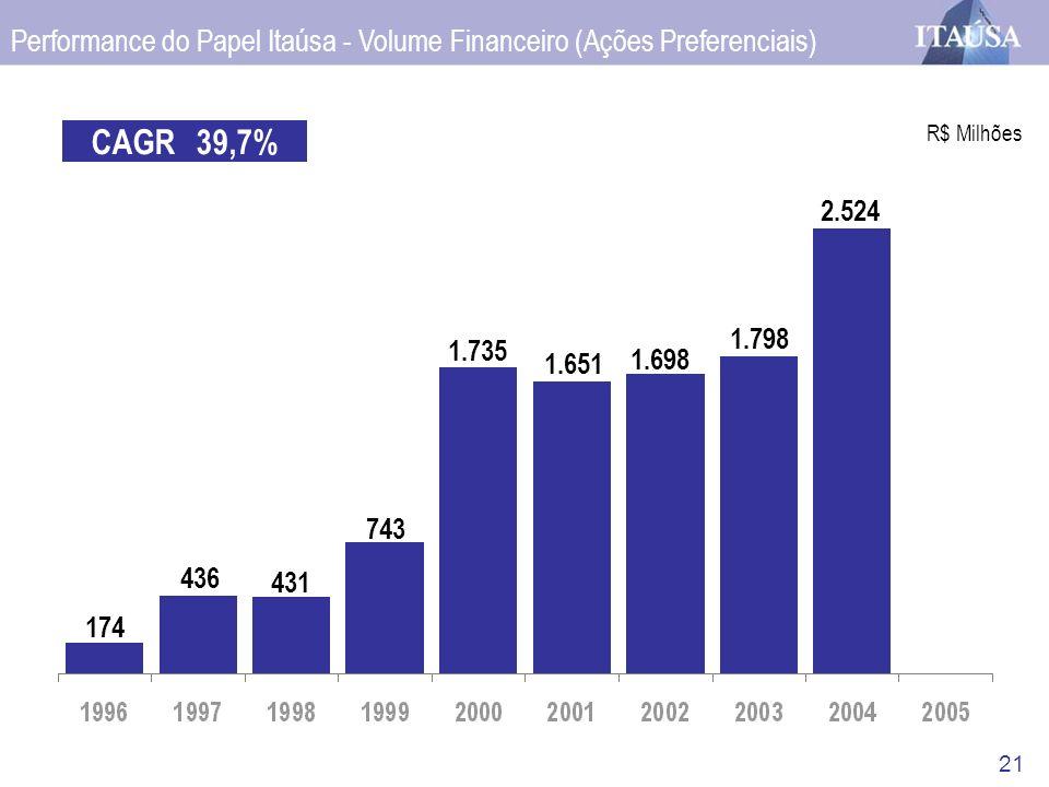 21 Performance do Papel Itaúsa - Volume Financeiro (Ações Preferenciais) CAGR39,7% 743 1.735 1.651 1.698 1.798 R$ Milhões 2.524 431 436 174