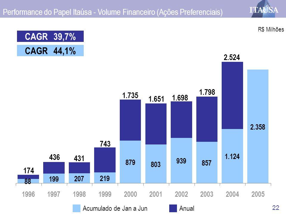 22 AnualAcumulado de Jan a Jun CAGR44,1% CAGR39,7% R$ Milhões 743 1.735 1.651 1.698 1.798 Performance do Papel Itaúsa - Volume Financeiro (Ações Prefe