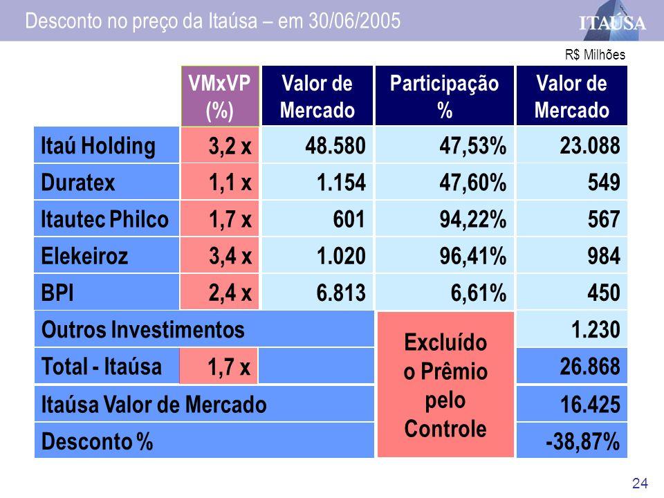 24 Valor de Mercado Participação % Valor de Mercado Outros Investimentos Total - Itaúsa Itaúsa Valor de Mercado Desconto % Excluído o Prêmio pelo Cont