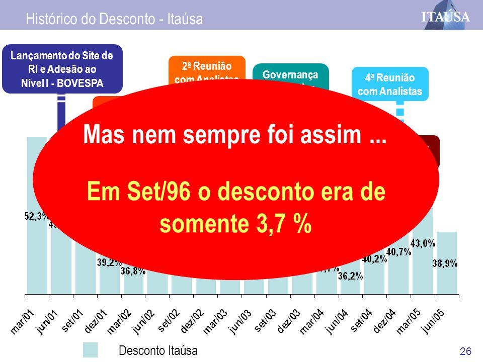 26 Desconto Itaúsa 1º Reunião com Analistas Lançamento do Site de RI e Adesão ao Nível I - BOVESPA 1º Conference Call Anual Itaúsa 2 a Reunião com Ana