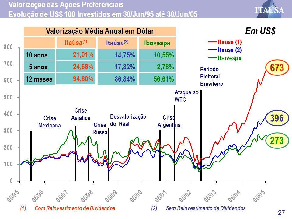 27 Em US$ (1)Com Reinvestimento de Dividendos Valorização das Ações Preferenciais Evolução de US$ 100 Investidos em 30/Jun/95 até 30/Jun/05 Crise Arge
