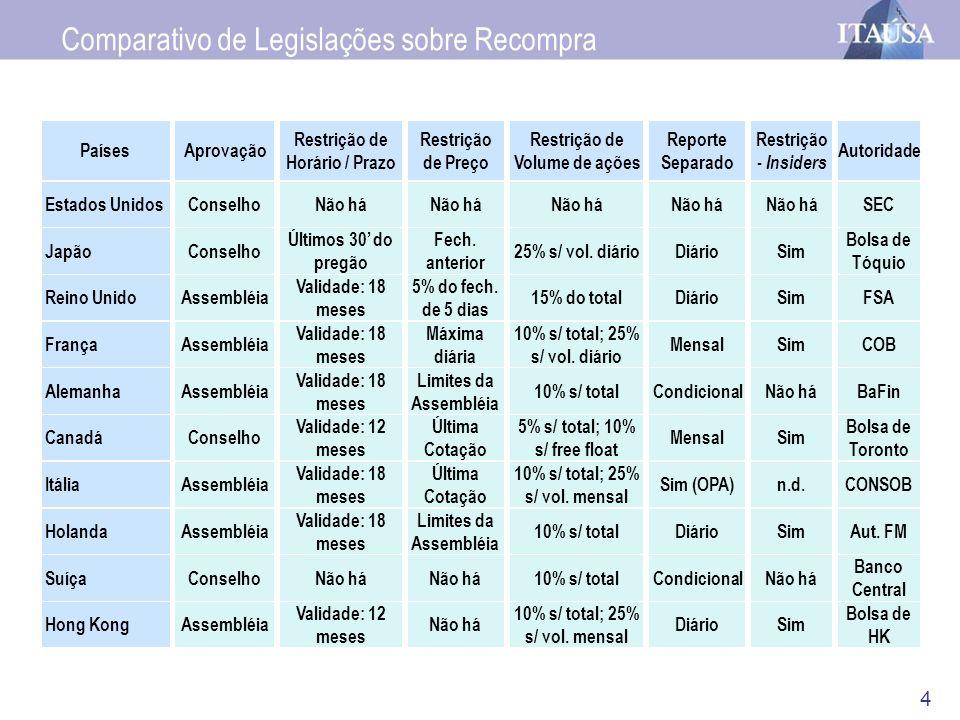 15 Itaúsa: 1ª Reunião na Apimec.Itaúsa / Itaú: Nível 1 de Governança Corporativa.