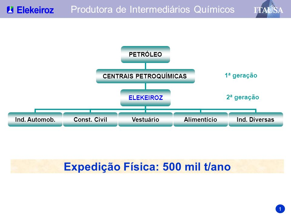 Qualidade Certificações ISO 9000 em Anidrido Ftálico, Anidrido Maleico, Oxo-Álcoois, Plastificantes e Resinas Poliéster.