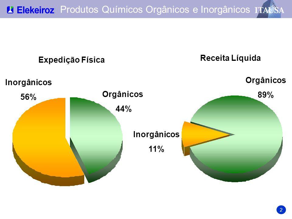 US$ milhões Valor pré-aquisição da Ciquine Receita Líquida das Exportações 13