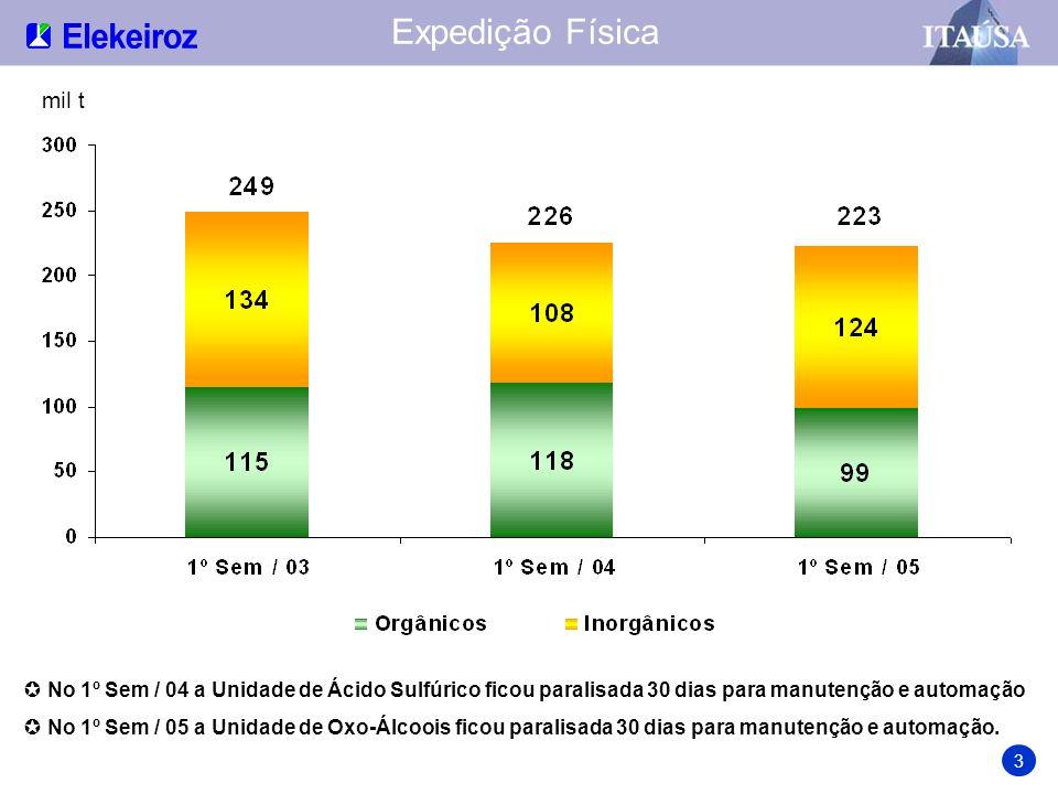 Distribuição da Receita Líquida Orgânicos Exportação 10% Inorgânicos 11% Orgânicos Mercado Interno 79% Mercados de Destino Produtos Os produtos inorgânicos são vendidos integralmente no mercado interno Anidridos 20% Oxo-Álcoois 22% Resinas 5% Formol 6% Plastificantes 36% Inorgânicos 11% 4 Anidridos + Oxo-Álcoois + Plastificantes = 78%
