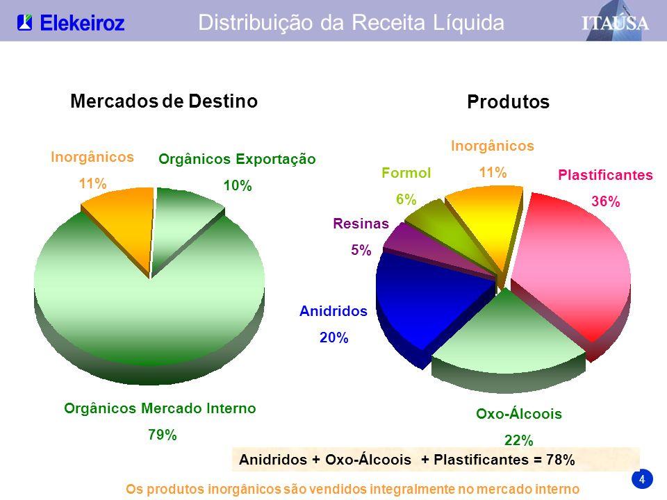 % da Receita Líquida Segmentação de Mercado 5 * Agricultura, obras públicas, papel e celulose, embalagens não alimentícias, detergentes e moveis.