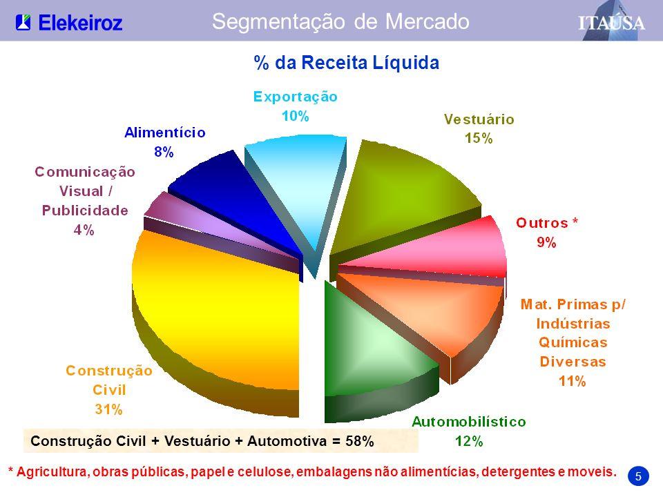 R$ milhões junho CAGR 48% dezembro Valor de Mercado 16