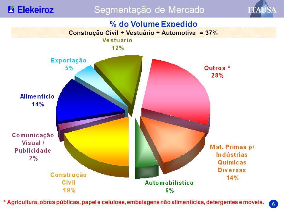 Líder em Oxo-Álcoois, Maleico, Ftálico e Plastificantes Market Share 7
