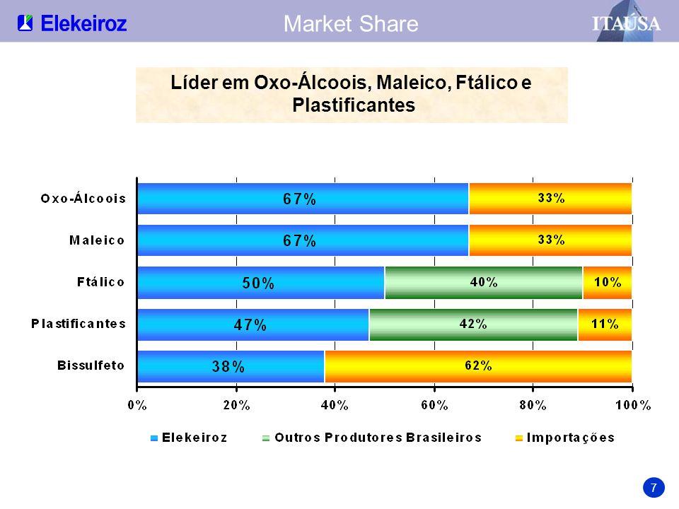 Capacidade Brasileira de Produção Participação em % 8 Única produtora nacional de Maleico e Bissulfeto Única produtora do Hemisfério Sul de Ácido 2-Etil Hexanóico