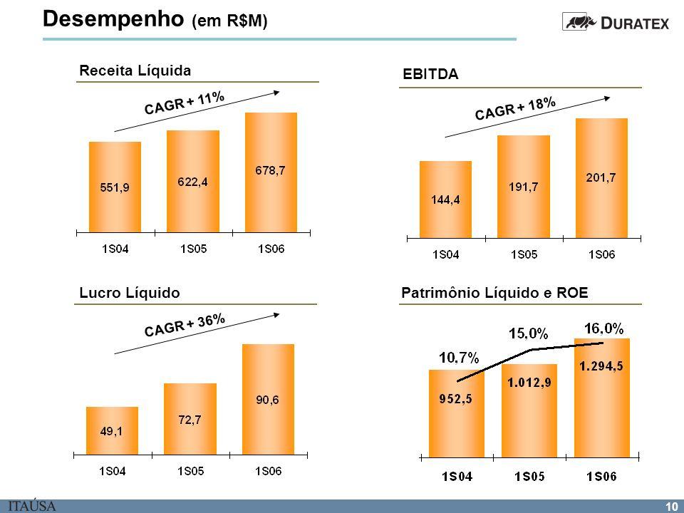10 Receita Líquida EBITDA CAGR + 18% Lucro Líquido CAGR + 11% CAGR + 36% Desempenho (em R$M) Patrimônio Líquido e ROE