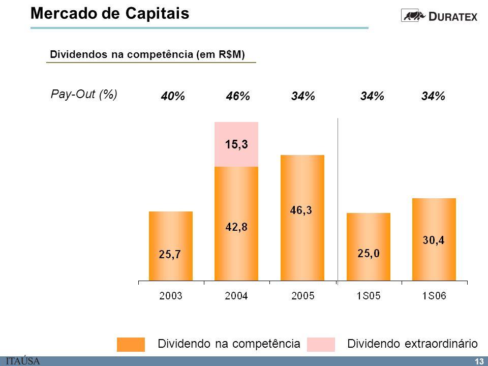 13 Pay-Out (%) 40%46%34% Dividendos na competência (em R$M) Mercado de Capitais 15,3 Dividendo extraordinárioDividendo na competência
