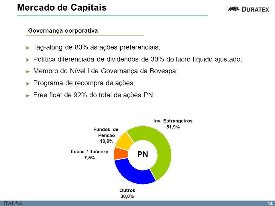 14 Mercado de Capitais Tag-along de 80% às ações preferenciais; Política diferenciada de dividendos de 30% do lucro líquido ajustado; Membro do Nível