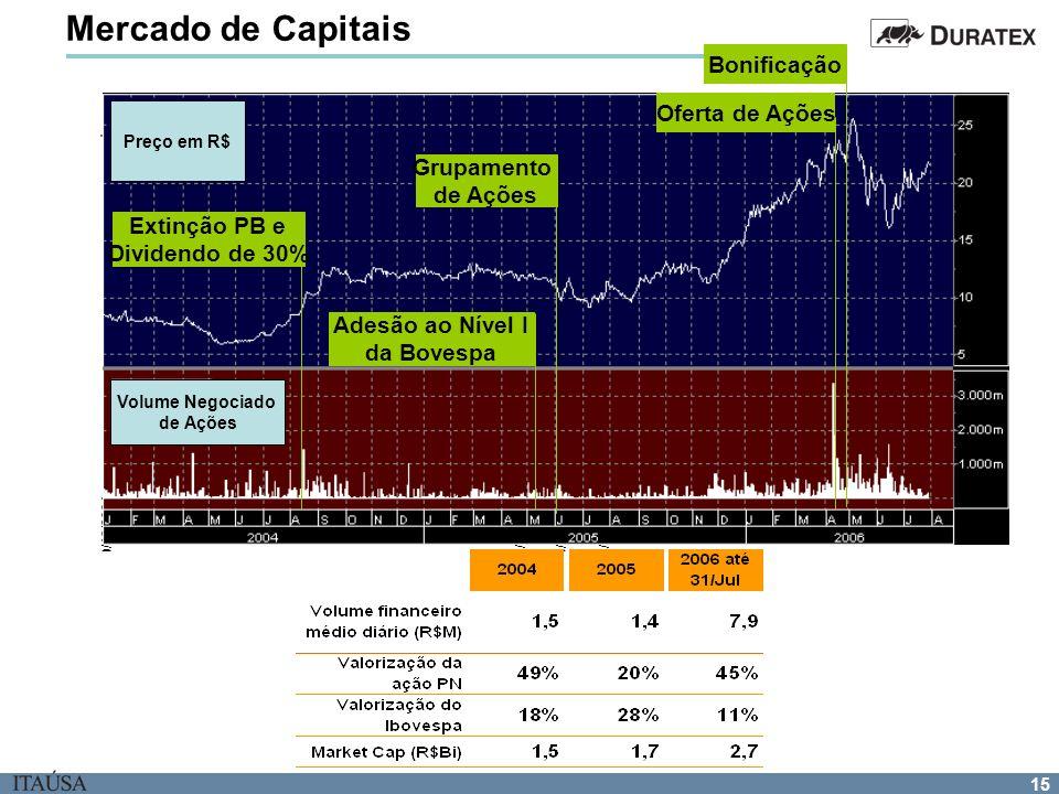 15 30/12/200419/10/200518/11/200516/12/2005 Mercado de Capitais Desempenho da ação PN Preço em R$ Volume Negociado de Ações Bonificação Oferta de Açõe
