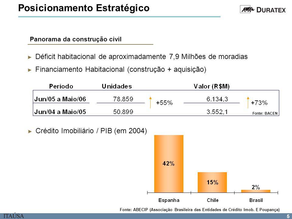 5 Déficit habitacional de aproximadamente 7,9 Milhões de moradias Financiamento Habitacional (construção + aquisição) Fonte: ABECIP (Associação Brasil