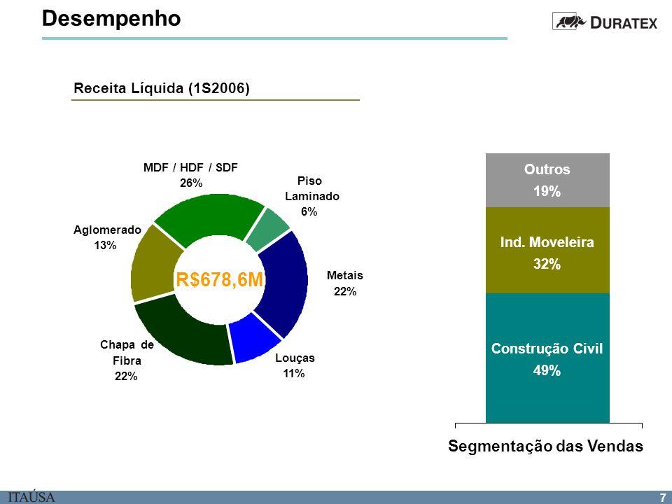 7 Desempenho Louças 11% Piso Laminado 6% MDF / HDF / SDF 26% Aglomerado 13% Chapa de Fibra 22% Metais 22% Segmentação das Vendas Construção Civil 49%