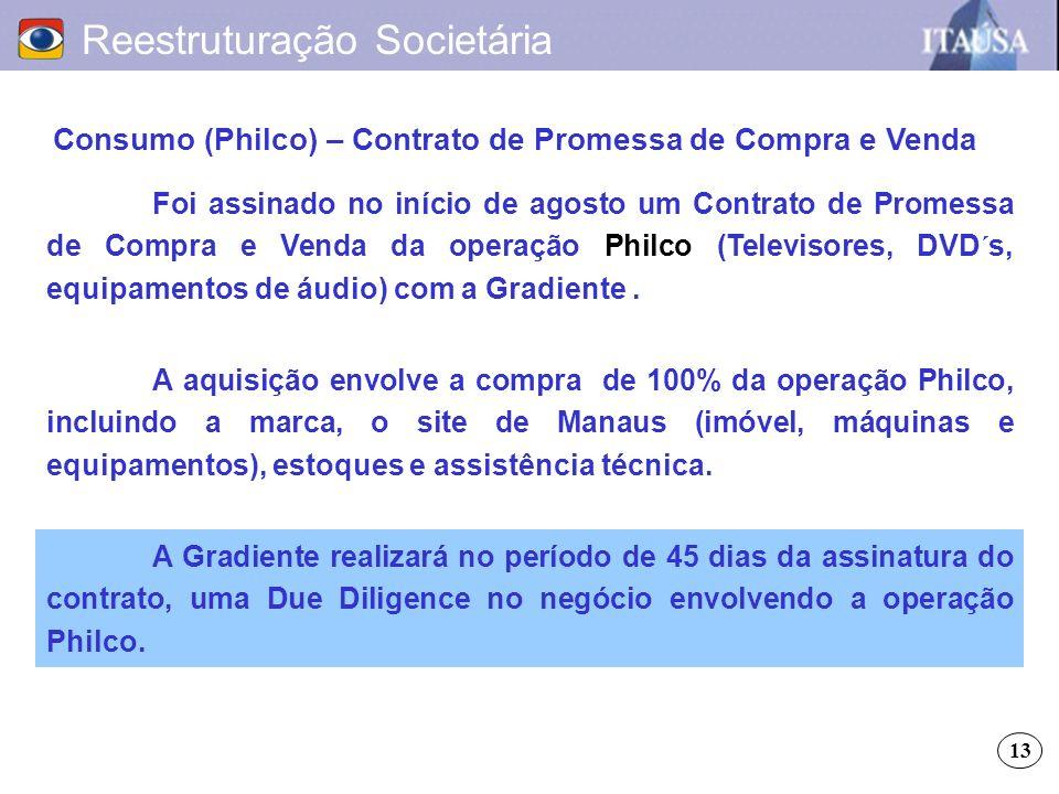 Consumo (Philco) – Contrato de Promessa de Compra e Venda Reestruturação Societária A aquisição envolve a compra de 100% da operação Philco, incluindo