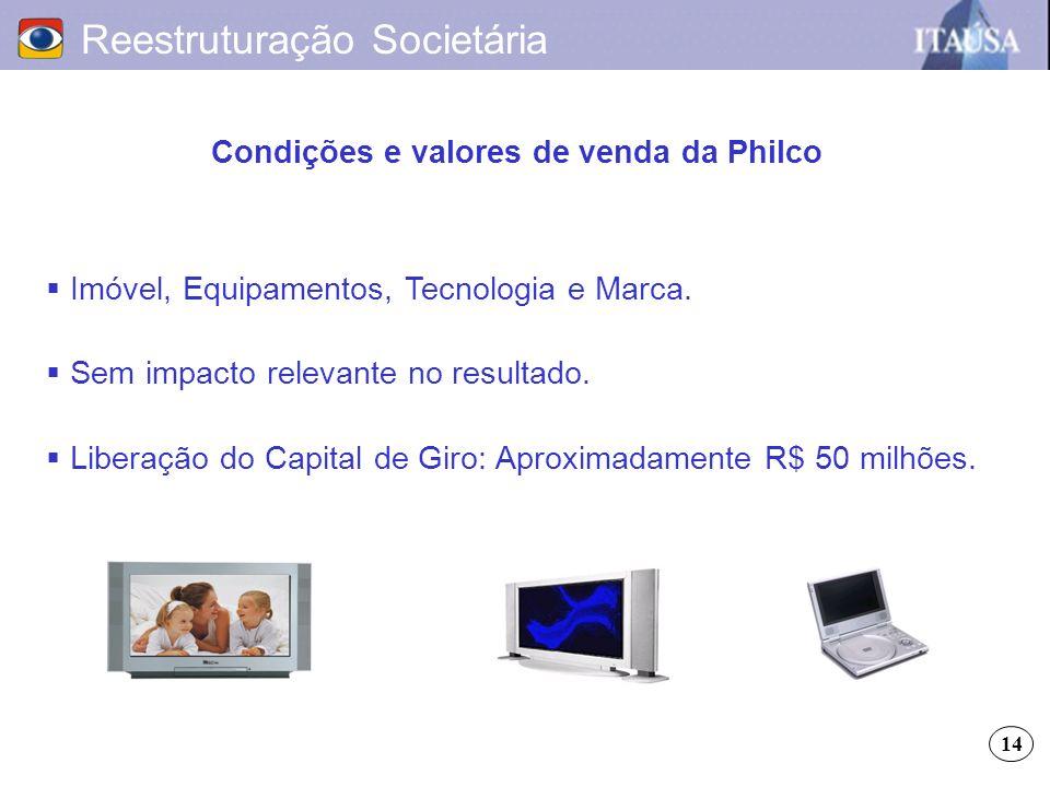 Condições e valores de venda da Philco Reestruturação Societária Imóvel, Equipamentos, Tecnologia e Marca. Sem impacto relevante no resultado. Liberaç