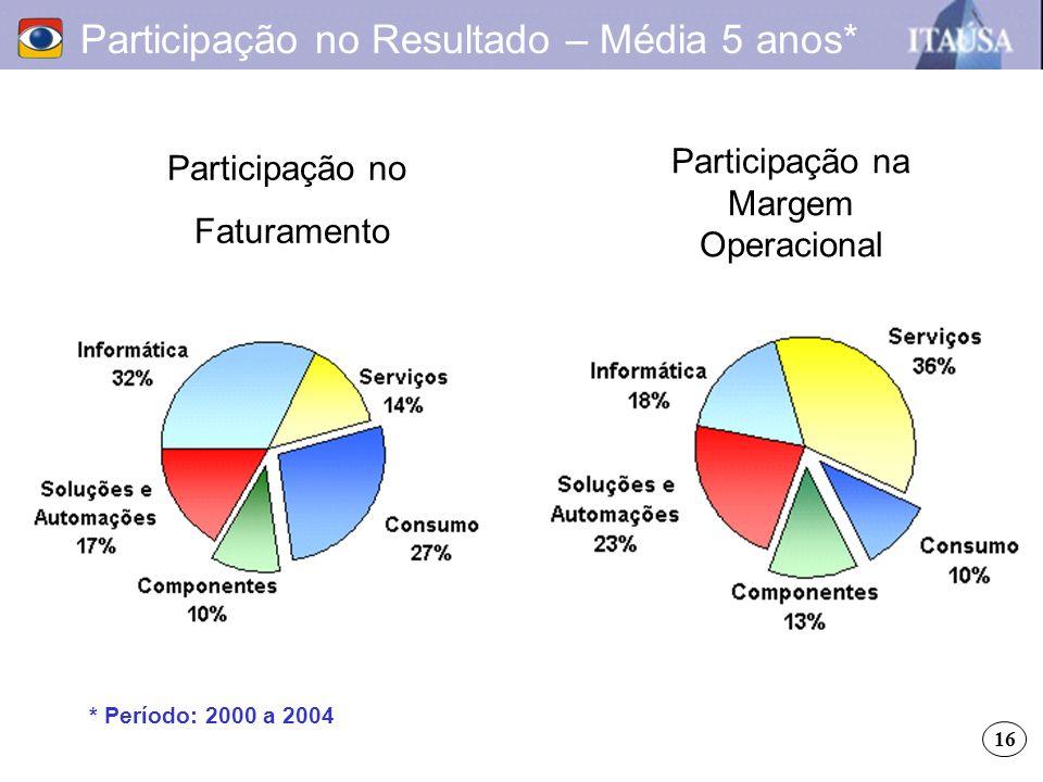 Participação no Resultado – Média 5 anos* Participação no Faturamento Participação na Margem Operacional * Período: 2000 a 2004 16