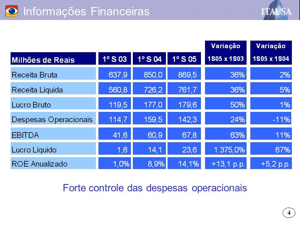 Informações Financeiras Forte controle das despesas operacionais 4