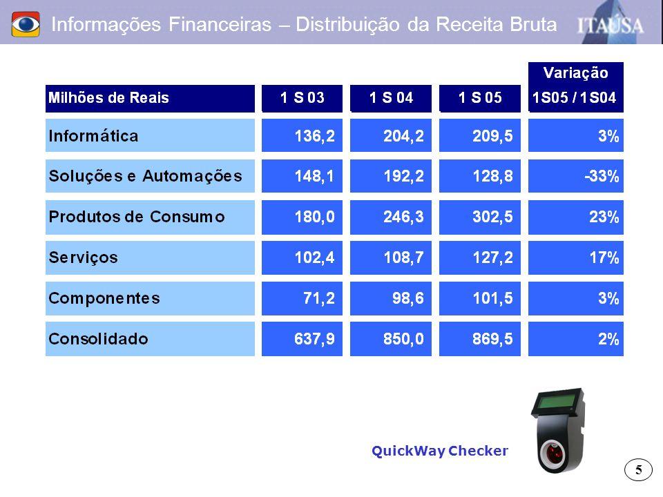 Informações Financeiras – Distribuição da Receita Bruta 5 QuickWay Checker