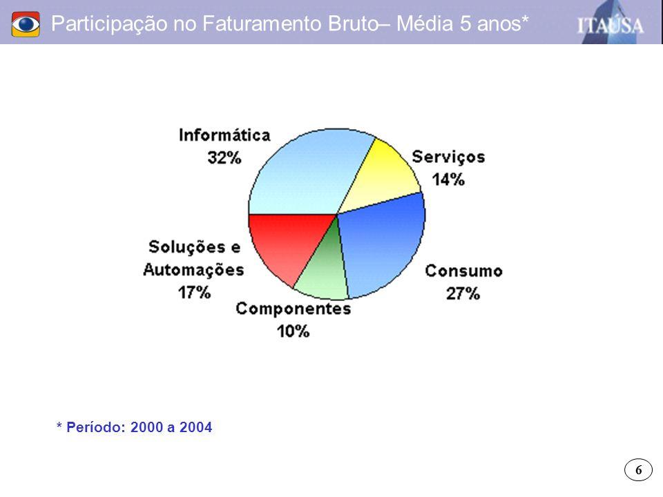 Participação no Faturamento Bruto– Média 5 anos* * Período: 2000 a 2004 6