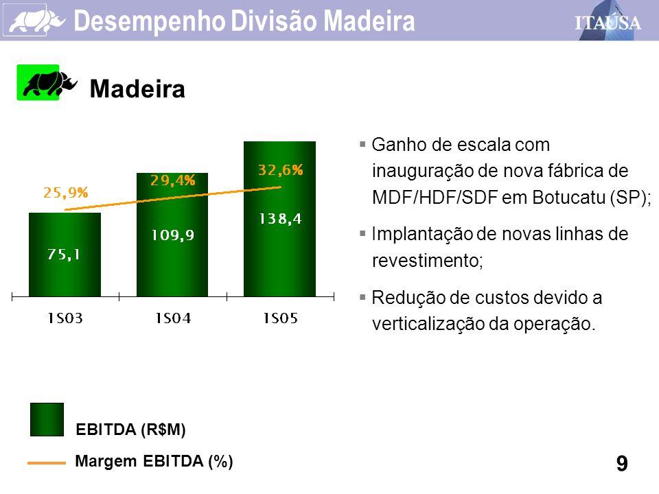 Desempenho Divisão Madeira Madeira 9 EBITDA (R$M) Margem EBITDA (%) Ganho de escala com inauguração de nova fábrica de MDF/HDF/SDF em Botucatu (SP); I