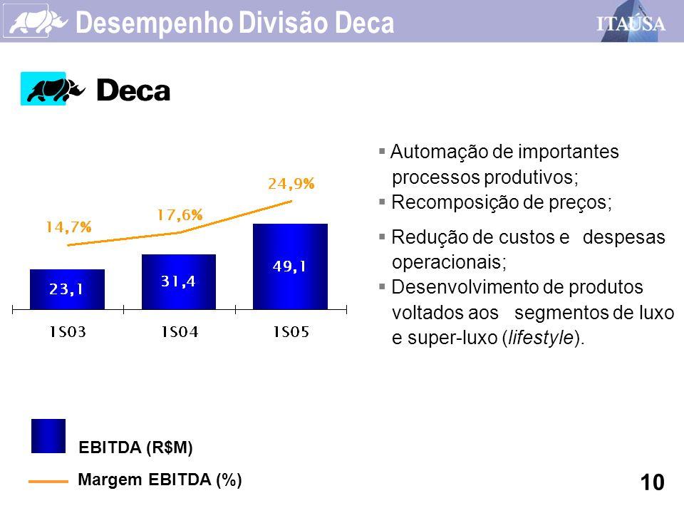 Desempenho Divisão Deca 10 Automação de importantes processos produtivos; Recomposição de preços; Redução de custos e despesas operacionais; Desenvolv