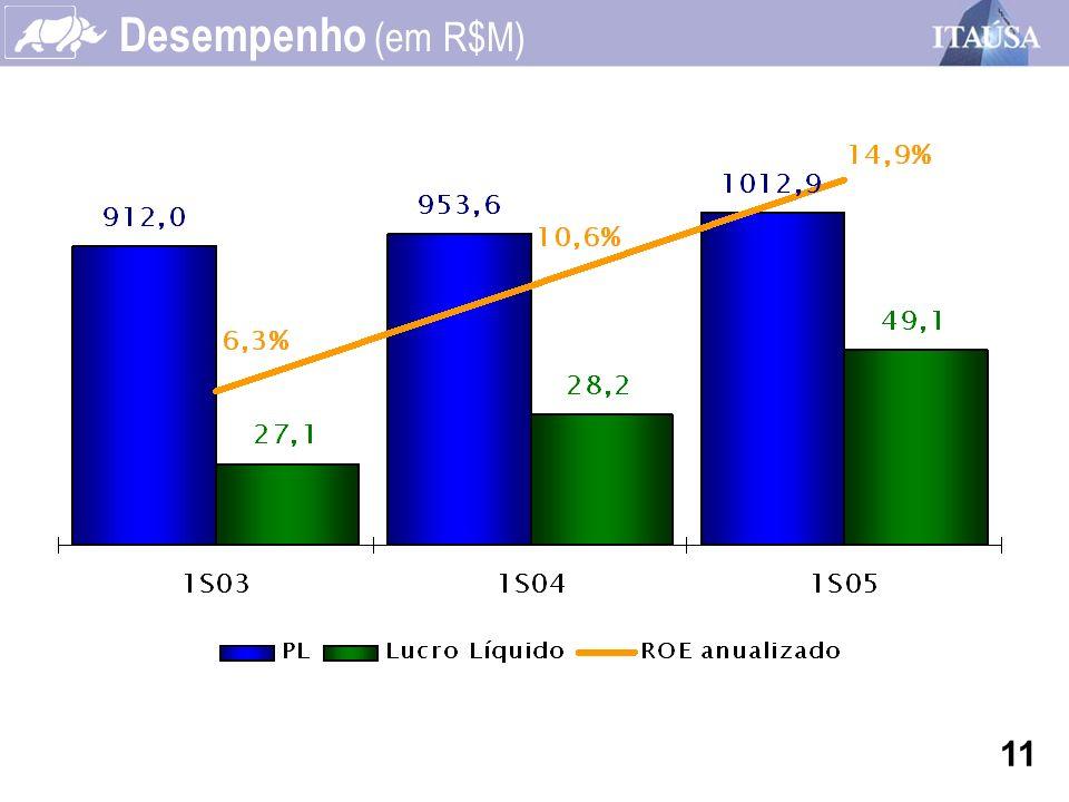 Desempenho (em R$M) 11
