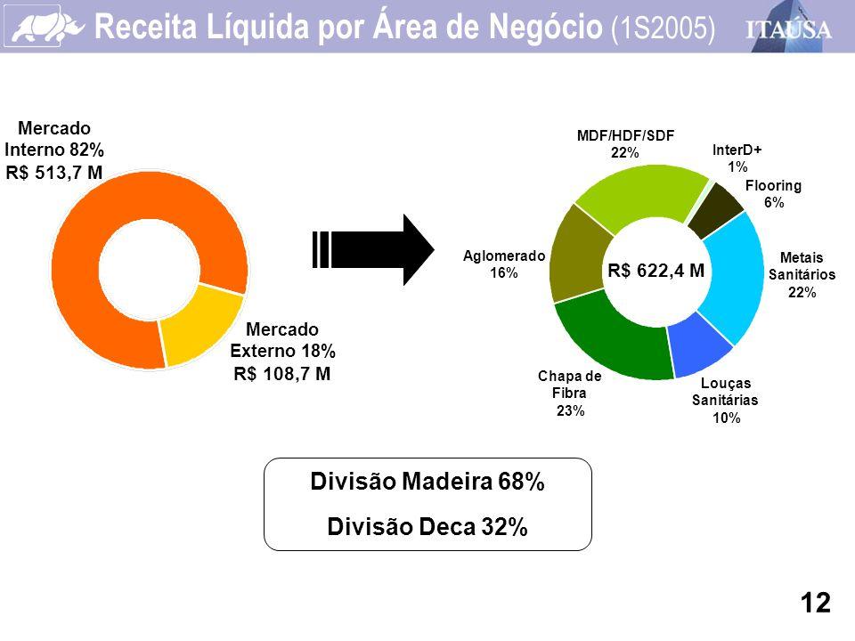 Receita Líquida por Área de Negócio (1S2005) MDF/HDF/SDF 22% Aglomerado 16% Chapa de Fibra 23% Louças Sanitárias 10% Metais Sanitários 22% Flooring 6%