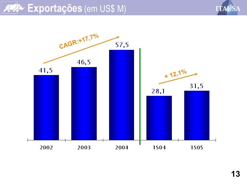 + 12,1% CAGR:+17,7% Exportações (em US$ M) 13